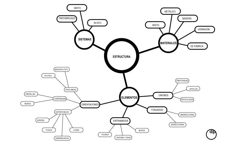 dp_esquema_estructuras